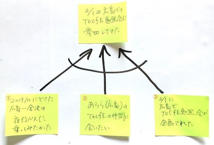 TOCfEを使った、簡単でシンプルな自己分析〜たった1分。今すぐできる〜_e0024978_14524571.jpeg