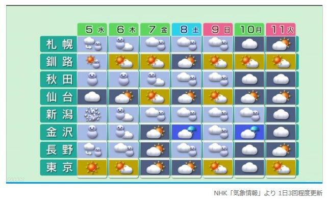 天気 今日 新潟 の