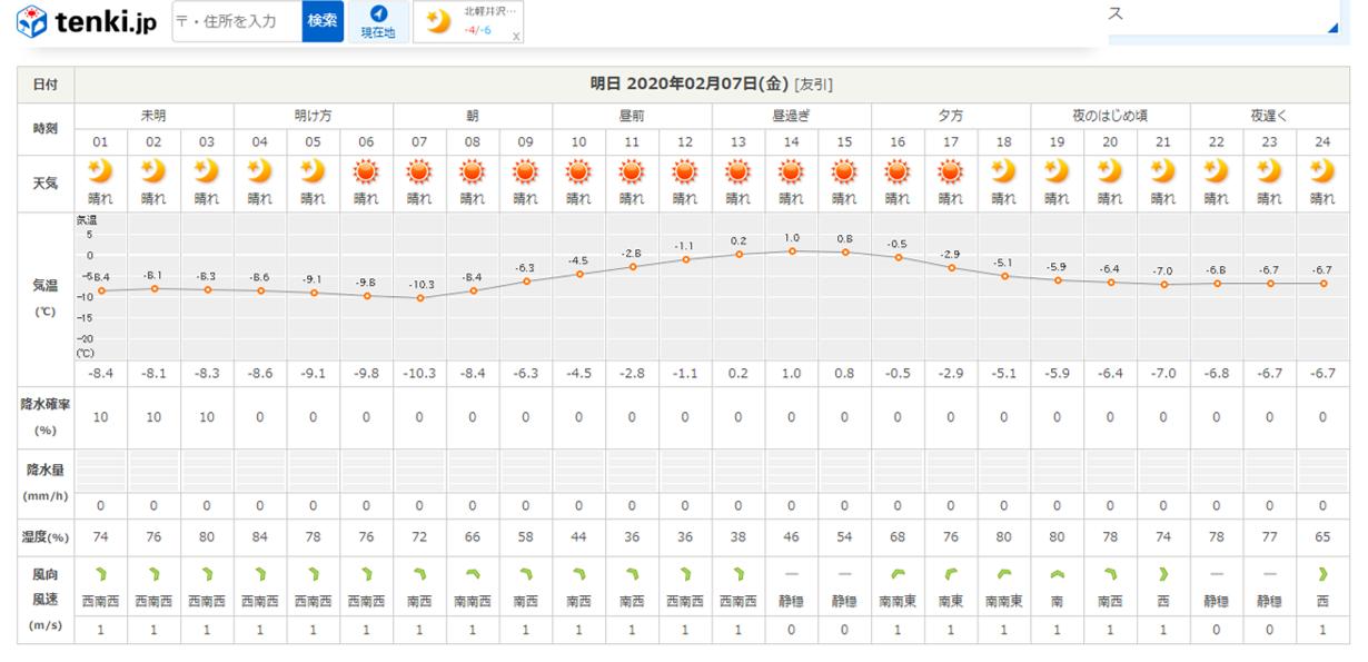 今週末の天気と気温(2020年2月6日):-10℃下回るかも?_b0174425_20465455.png