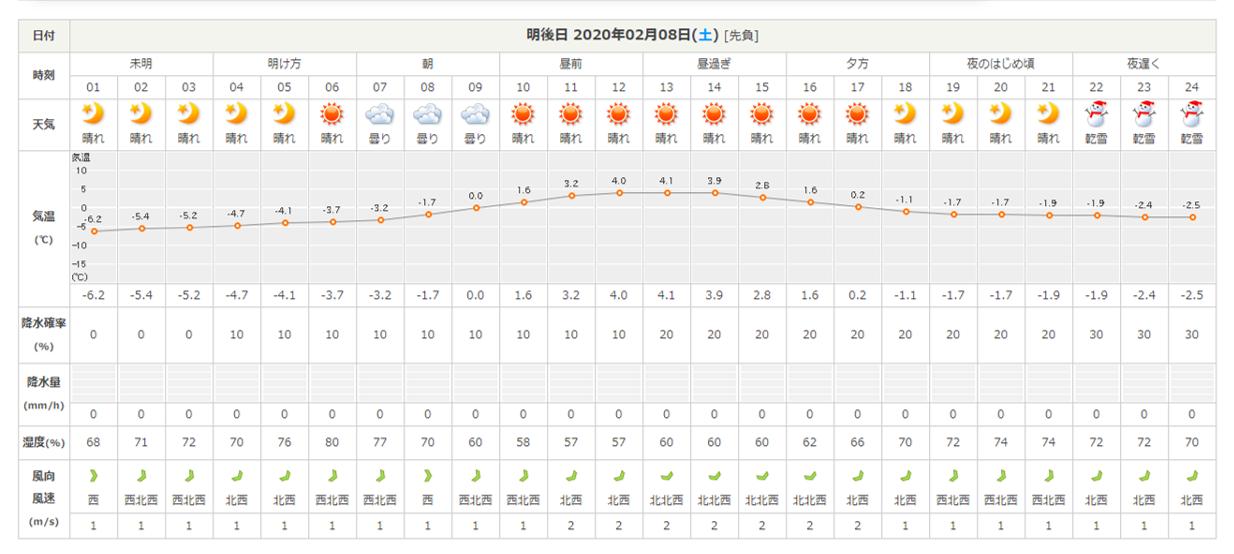 今週末の天気と気温(2020年2月6日):-10℃下回るかも?_b0174425_20465969.png