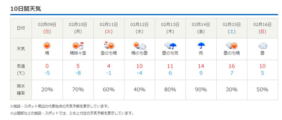 今週末の天気と気温(2020年2月6日):-10℃下回るかも?_b0174425_20470303.png