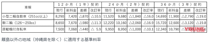 自賠責保険料を改定_d0368592_19521019.png