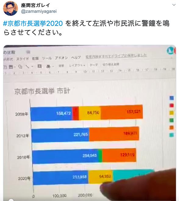 京都市長選、座間宮ガレイの真情溢るる左派・市民派批判_a0045064_10445111.png