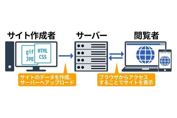 レンタルサーバーのお引越し_c0217678_16302998.jpg