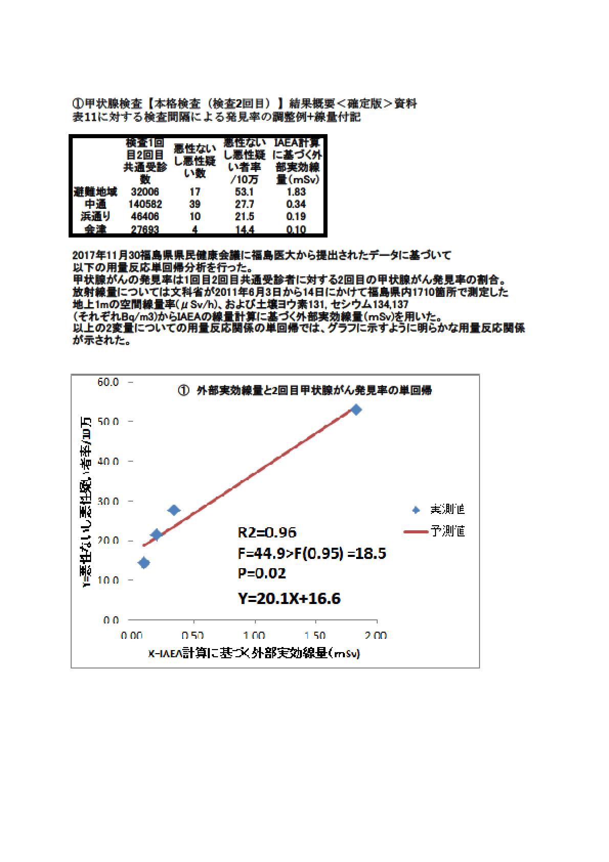 福島県の県民健康調査検討委員会、同 甲状腺検査評価部会、福島県立医科大学放射線医学県民健康管理センターに要請書を送りました!_a0395611_14515447.png