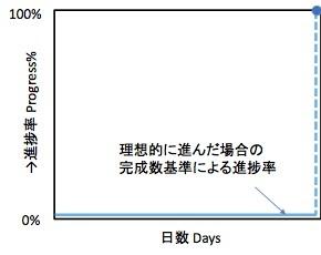 進捗率を何で測るか? −−情報処理技術者試験の問題より_e0058447_21464971.jpg