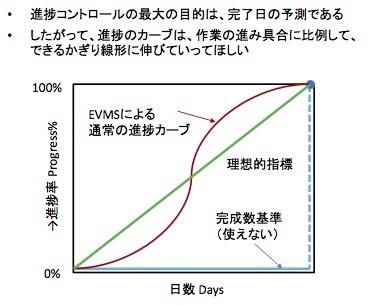 進捗率を何で測るか? −−情報処理技術者試験の問題より_e0058447_21501962.jpg