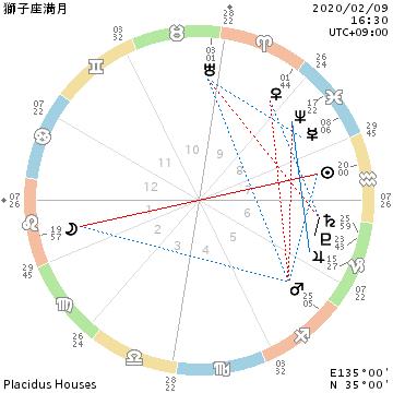 獅子座満月/自己確立でカテゴライズの必要なし_f0008555_21530820.png