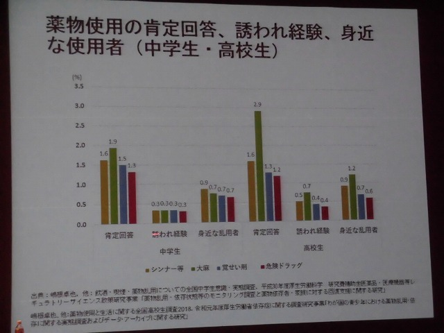 日本全国で薬物使用者は200万人! 「令和元年度 富士市暴力追放・薬物乱用防止市民大会」_f0141310_07321692.jpg