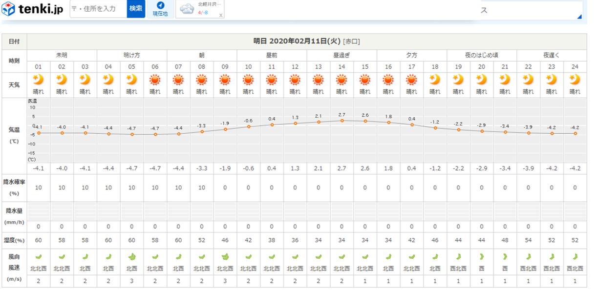 真冬から春の気温へ(2020年2月10日)_b0174425_16292071.png
