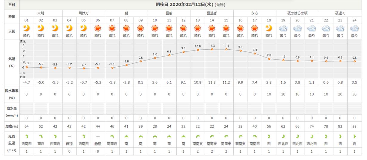 真冬から春の気温へ(2020年2月10日)_b0174425_16292429.png