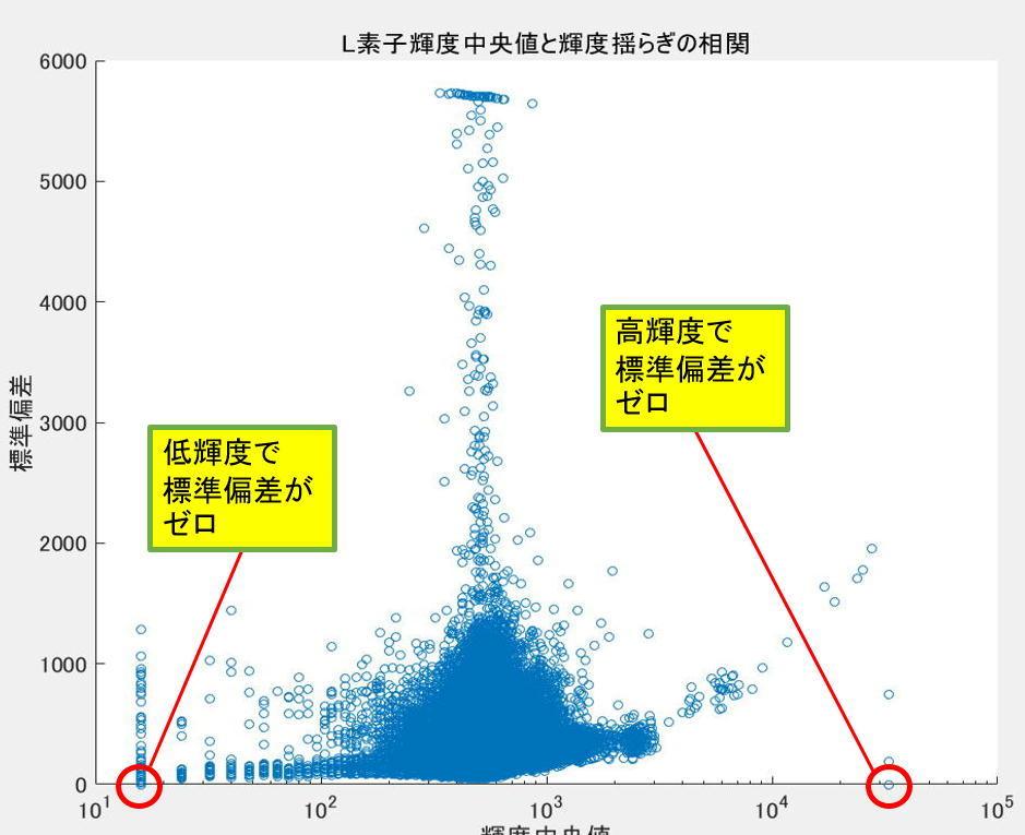 冷却CMOSカメラのノイズ解析ごっこ②_f0346040_02190436.jpg