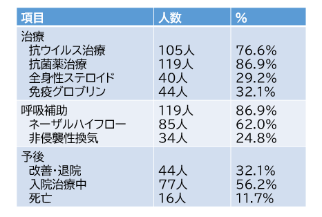 2019-nCoV肺炎137例の後ろ向き検討(三次病院)_e0156318_22392417.png