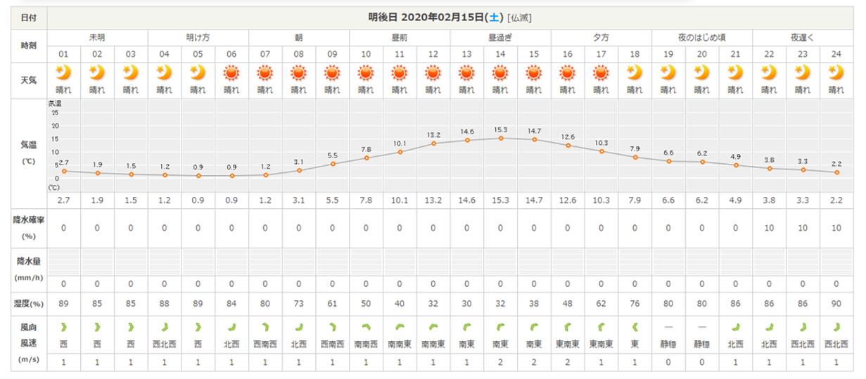 今週末の天気と気温(2020年2月13日)雪少ないですが、あたたかく過ごしやすいです_b0174425_21092891.png