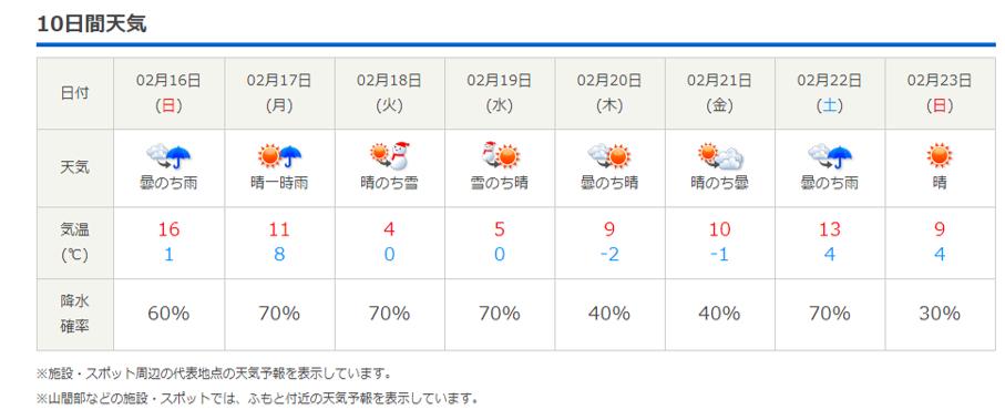 今週末の天気と気温(2020年2月13日)雪少ないですが、あたたかく過ごしやすいです_b0174425_21093284.png