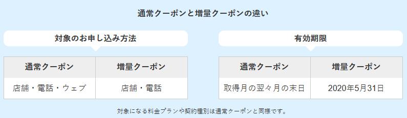 Yahoo携帯のSB1万円相当還元クーポン 1アカウントで3枚まで取得可能に_d0262326_17080340.png