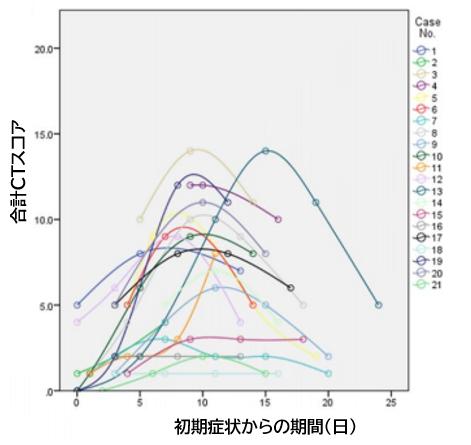 COVID-19:肺炎の胸部CTの経時的所見_e0156318_2214235.png