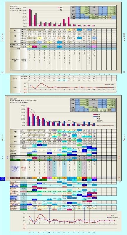 2.14 船橋競馬7R(フィボナッチ Wave 指数が端的に勝馬、馬券馬を示しました)_b0201522_19583904.jpg