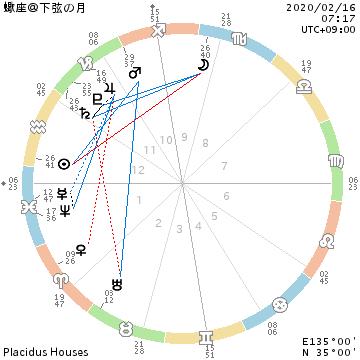 蠍座の下弦の月~射手座へ/全体像を確認しましょう。_f0008555_18253220.png