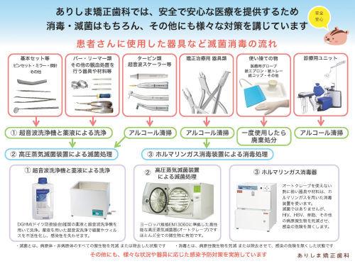 ありしま矯正歯科の院内感染予防対策 2020年1月現在_e0025661_11342543.jpg