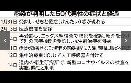 初動を誤った日本 - 韓国は1日5000件の検査体制、費用は公費負担_c0315619_14483682.png