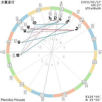 水星逆行/焦らず・ゆっくり・丁寧に・確認を重ねて_f0008555_22351742.png