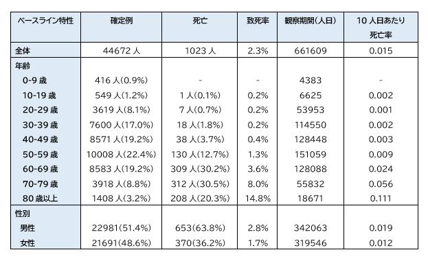 COVID-19:China CDCによる72314人の解析結果_e0156318_1234837.png