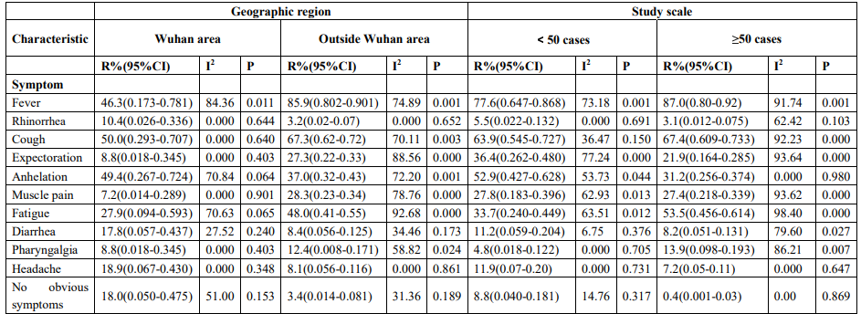 COVID-19:SARS-CoV-2肺炎のシステマティックレビュー_e0156318_21255452.png