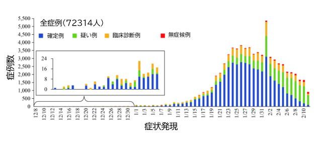COVID-19:China CDCによる72314人の解析結果_e0156318_7565184.png