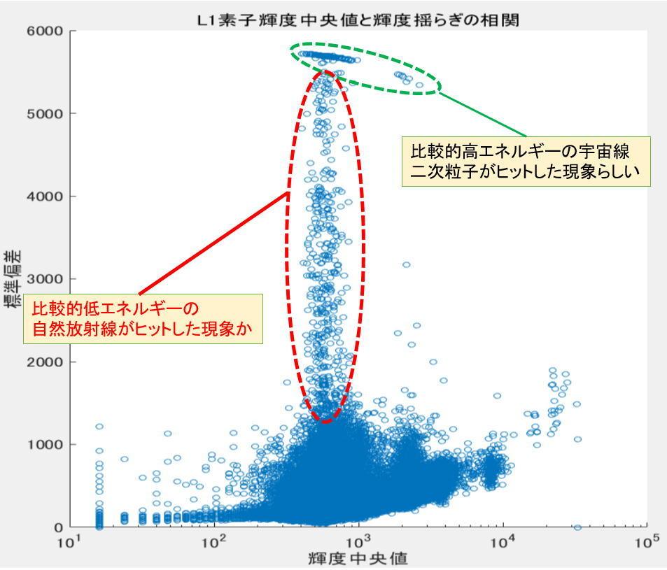 冷却CMOSカメラのノイズ解析ごっこ③_f0346040_00571360.jpg