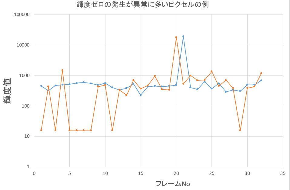 冷却CMOSカメラのノイズ解析ごっこ③_f0346040_03364656.jpg