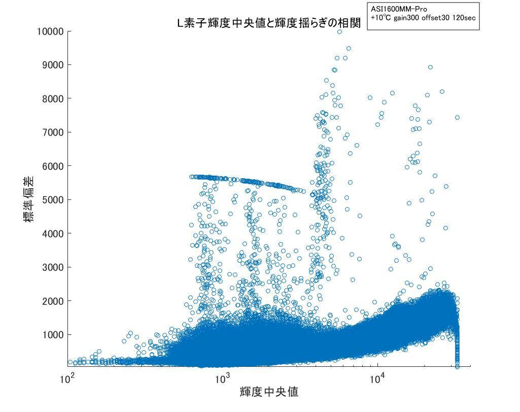 冷却CMOSカメラのノイズ解析ごっこ③_f0346040_04153390.jpg