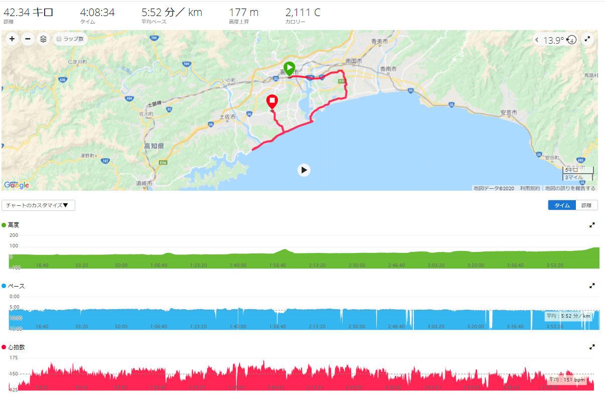 2020高知龍馬マラソンに参加しました。_e0201281_21434490.jpg
