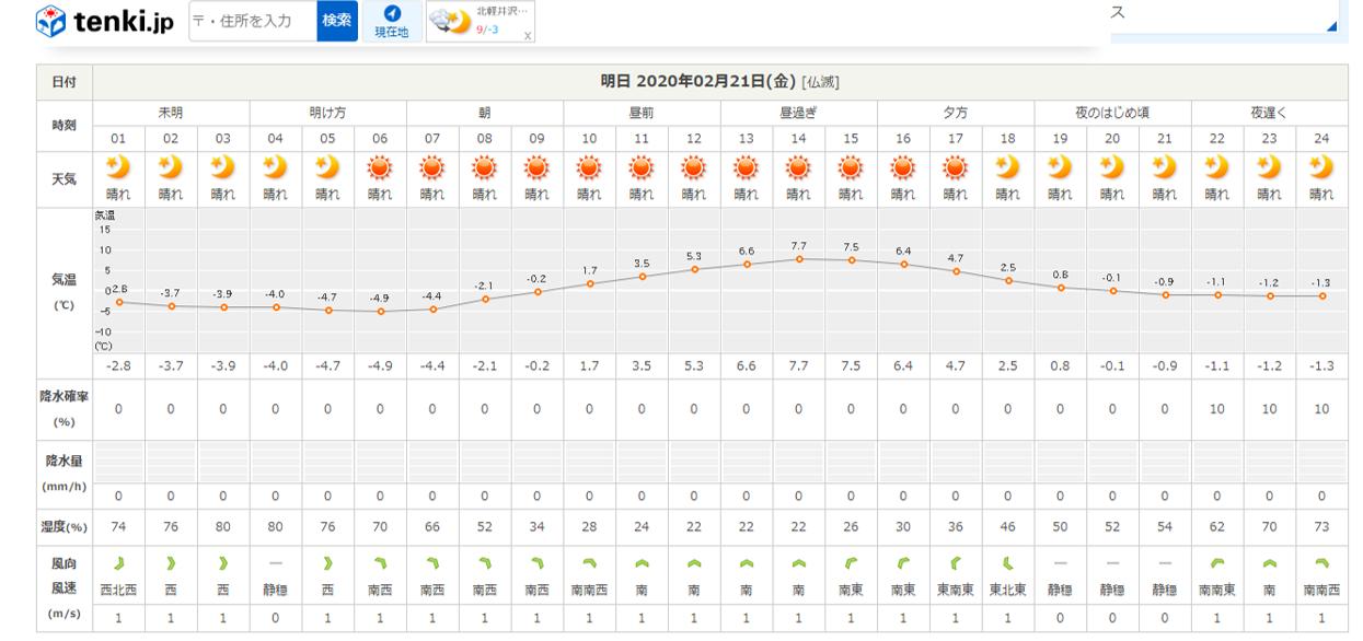 今週末の天気と気温(2020年2月20日)いよいよホワイトフェスタ!_b0174425_17381898.png