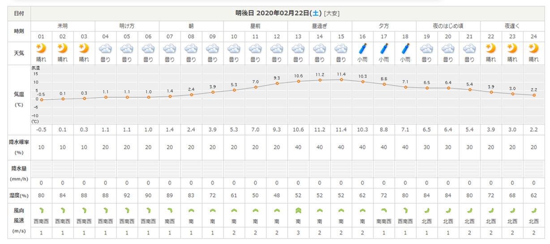 今週末の天気と気温(2020年2月20日)いよいよホワイトフェスタ!_b0174425_17382313.png