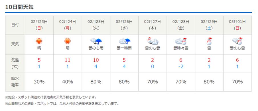 今週末の天気と気温(2020年2月20日)いよいよホワイトフェスタ!_b0174425_17382789.png