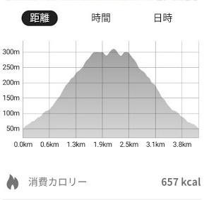桝形山(白米城跡)登りました_f0129726_18105400.jpg
