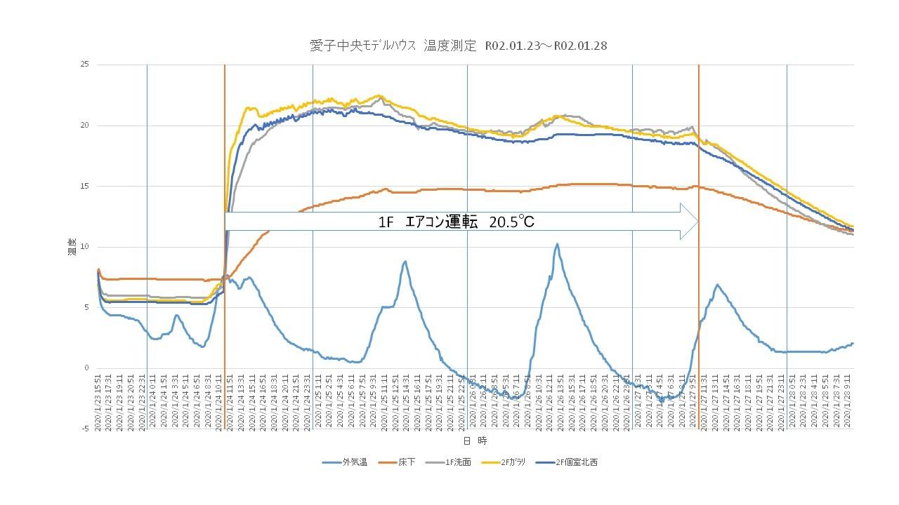 モデルハウス冬 室内温度測定_c0074599_10040712.jpg
