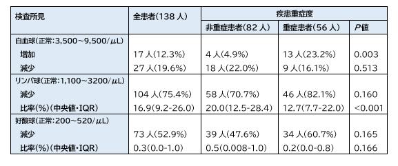 COVID-19:140例の解析からみたリンパ球と好酸球の関係_e0156318_15522760.png