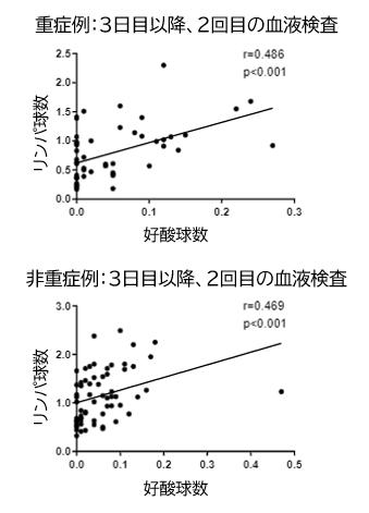 COVID-19:140例の解析からみたリンパ球と好酸球の関係_e0156318_15594121.png