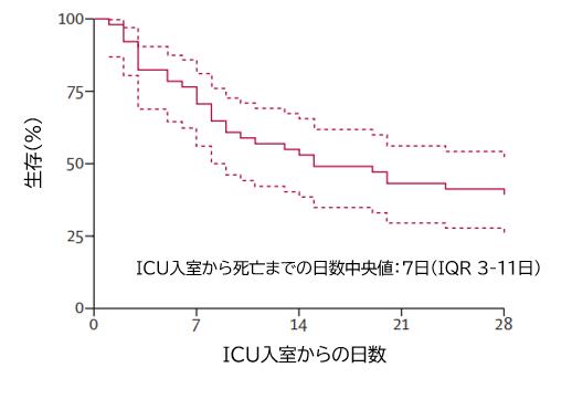 COVID-19:武漢のICU入室例52例の後ろ向き観察研究_e0156318_955367.png