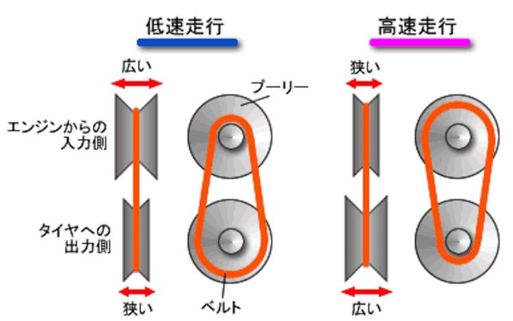 SKIDOO セカンダリークラッチ修理_f0044558_08235587.jpg