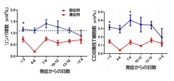 COVID-19:好中球/CD-8陽性T細胞比は重症の予測因子_e0156318_10541584.png