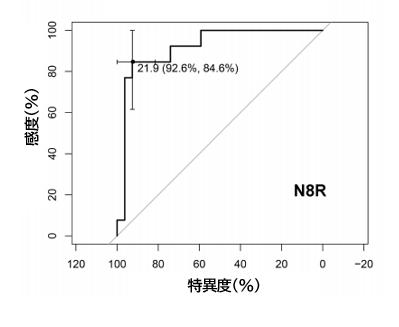 COVID-19:好中球/CD-8陽性T細胞比は重症の予測因子_e0156318_10544890.png
