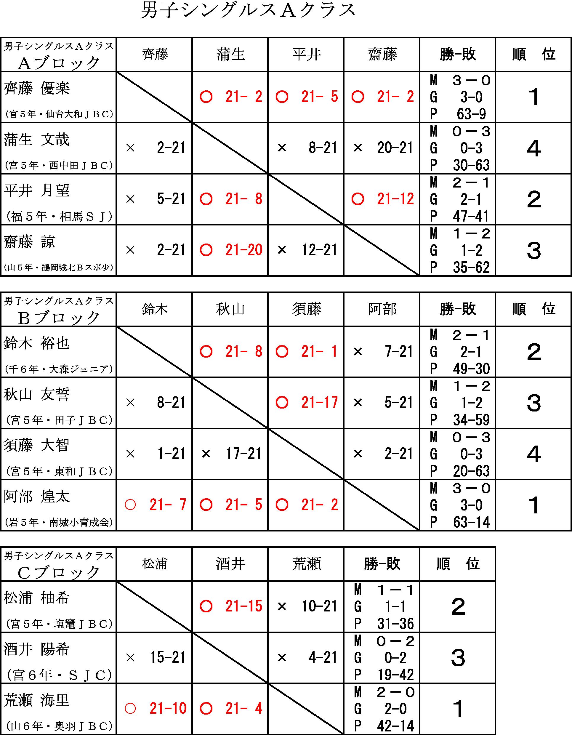 第14回タカハシ杯ジュニアオープンバドミントン大会_f0236646_19343811.png