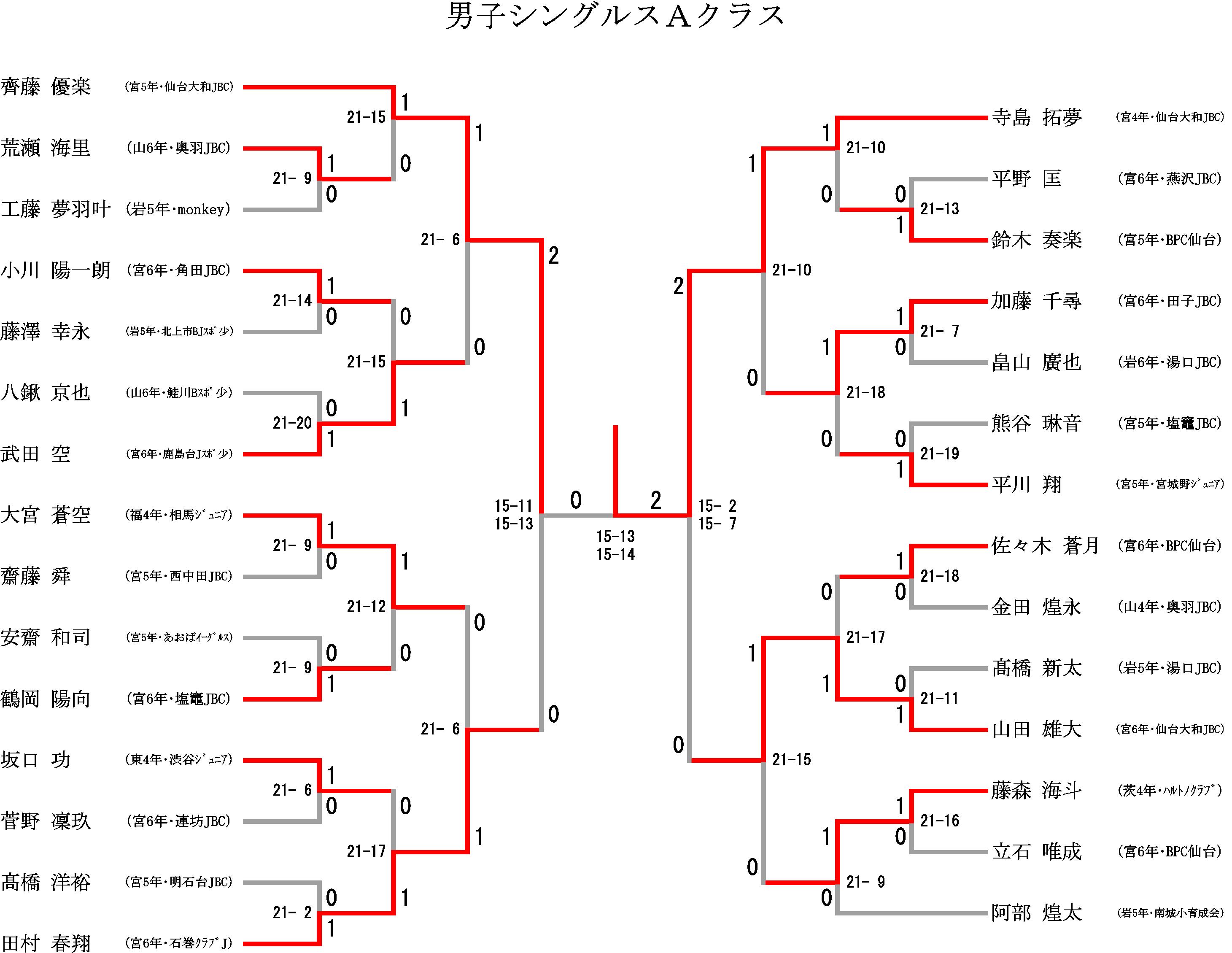 第14回タカハシ杯ジュニアオープンバドミントン大会_f0236646_19413699.png
