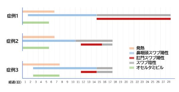 COVID-19:便中SARS-CoV-2陽性は鼻咽頭スワブ検体よりも遷延する_e0156318_16293334.png
