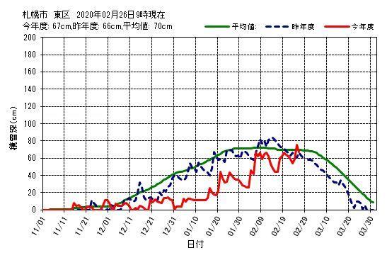 気温の割には雪がとけた_c0025115_22392537.jpg