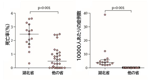 COVID-19:武漢の死亡率が高い原因_e0156318_849184.png