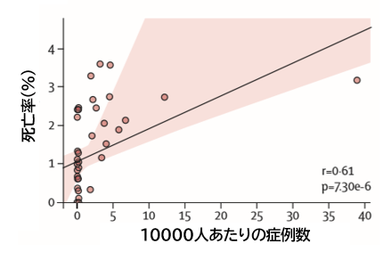 COVID-19:武漢の死亡率が高い原因_e0156318_8533893.png